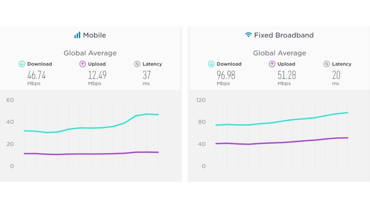 dünya internet hızı ortalamaları