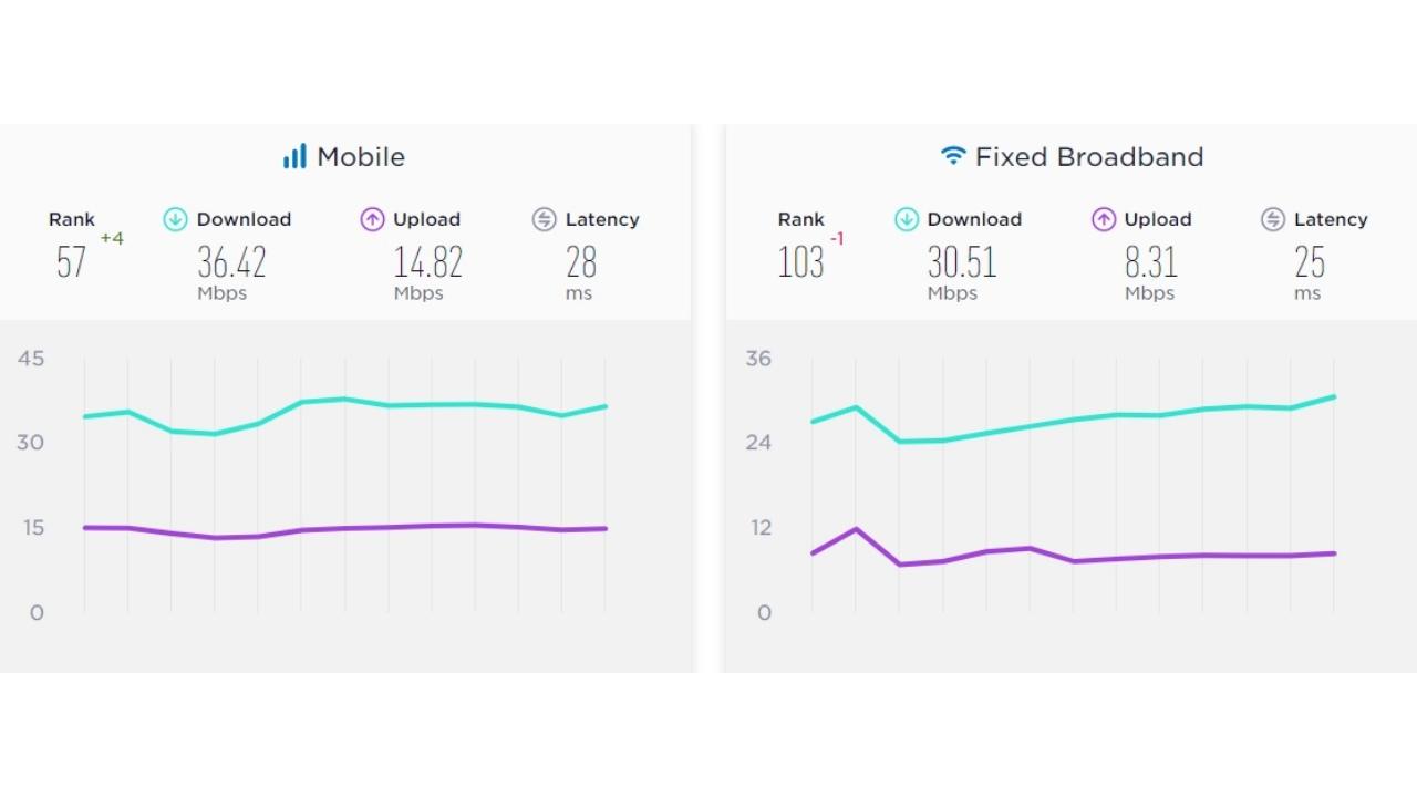 türkiye internet hızı