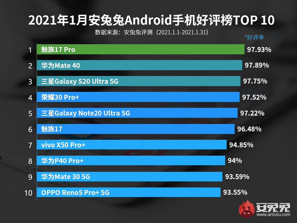 AnTuTu Android Telefon