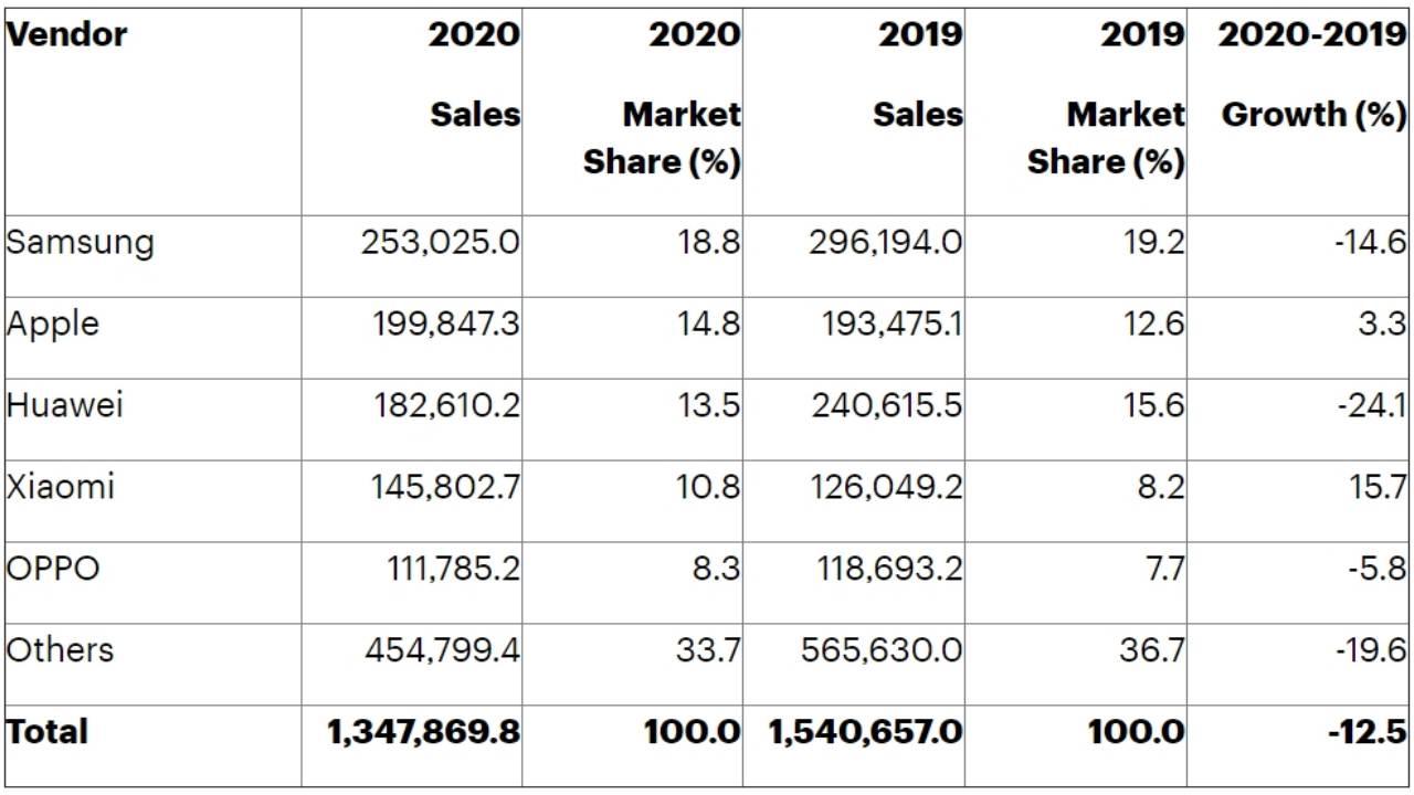 2020 en çok satan markalar