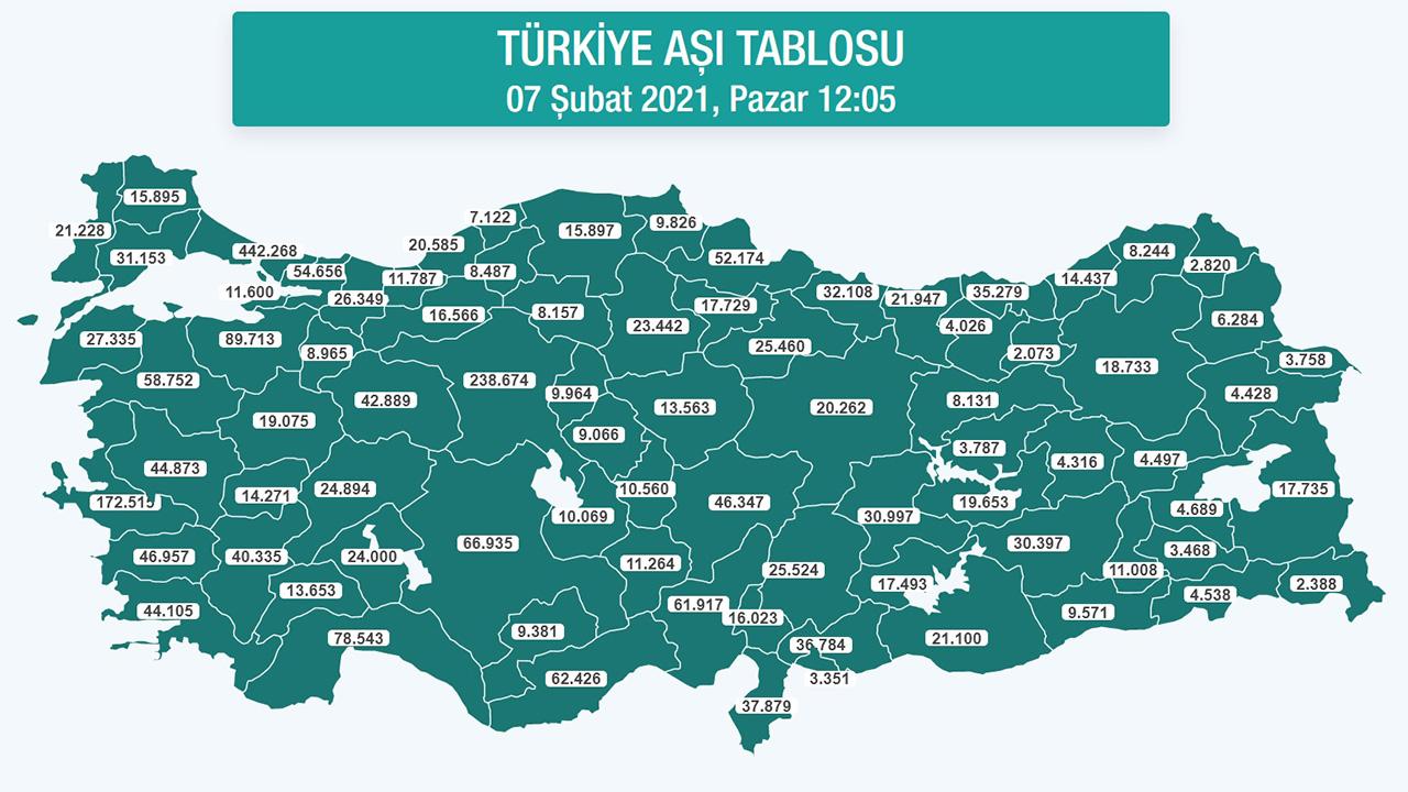 türkiye koronavirüs aşı haritası