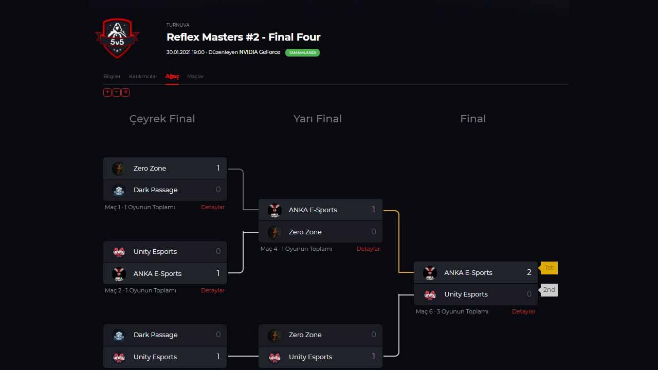 Reflex Masters #2 Valorant Turnuvası