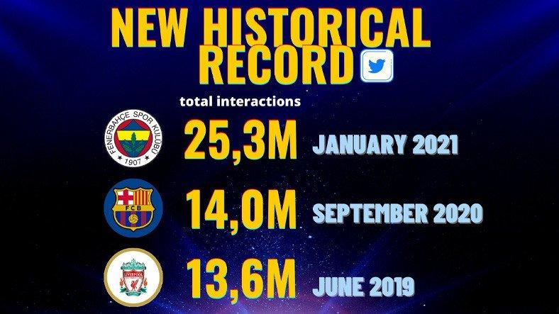 Fenerbahçe Resmi Twitter Hesabı, Ocak Ayında 25 Milyondan Fazla Etkileşim Alarak Dünya Rekoru Kırdı