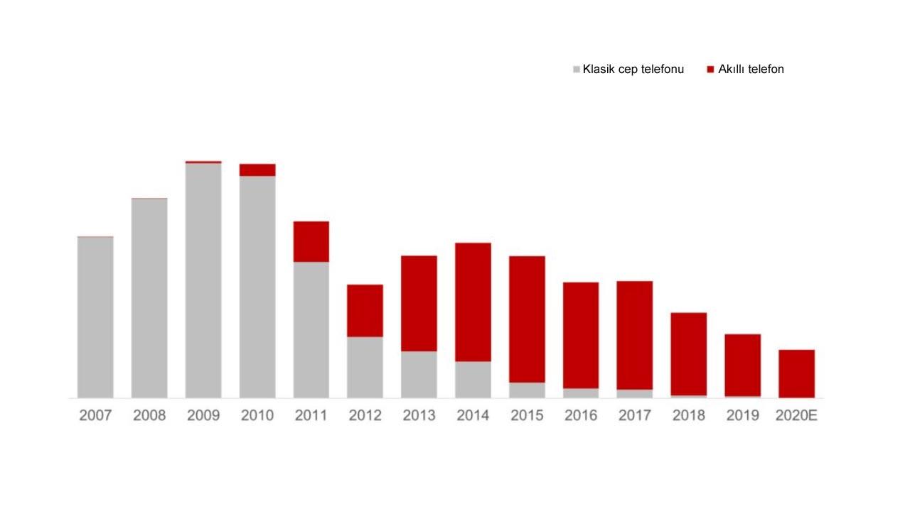 LG'nin akıllı telefon sektöründeki çöküş hikayesi