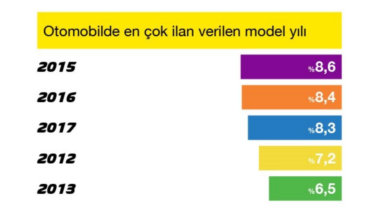 otomobil model yılları