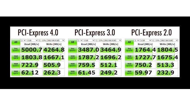 PCIe hız farkları