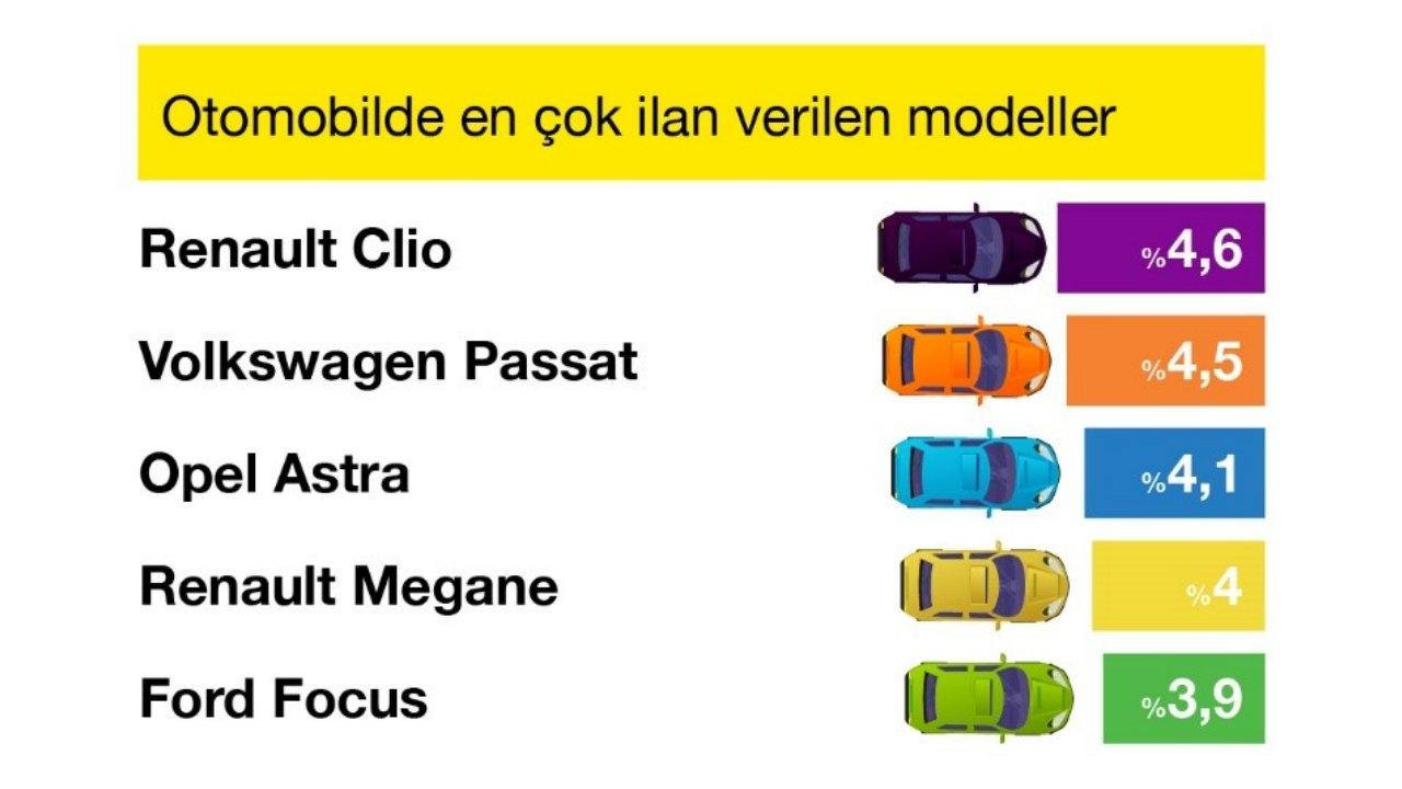 en çok ilan verilen otomobil modeli