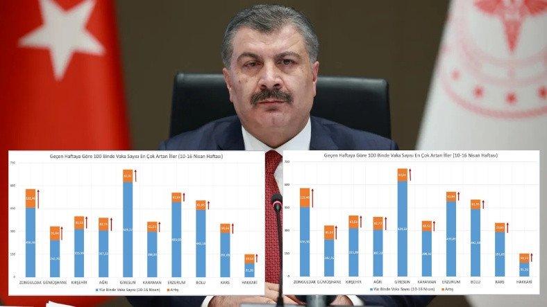 Sağlık Bakanı, Geçtiğimiz Hafta Vaka Sayısı En Çok Artan ve Azalan İlleri Açıkladı