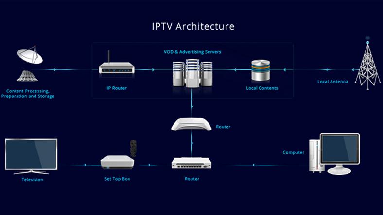 iptvworks